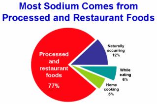 CDC Salt